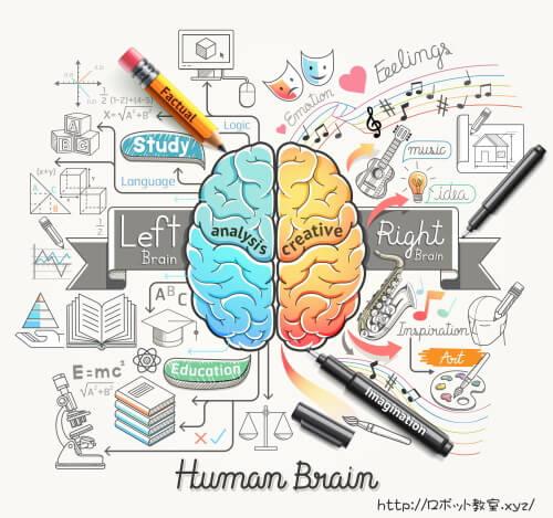 AI・人口知能と人間の右脳と左脳
