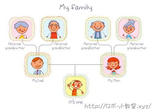 家族紹介。家庭学習。