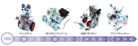 アーテックエジソンアカデミーロボットプログラミング教室のカリキュラム
