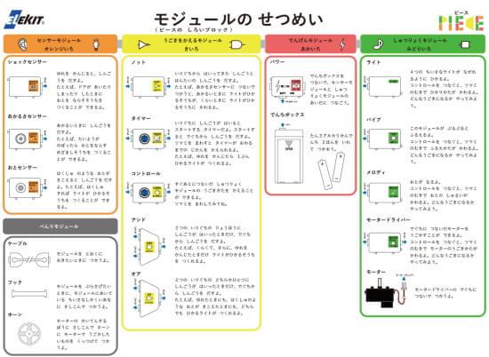 エレキットジャパンのピース、モジュールの説明